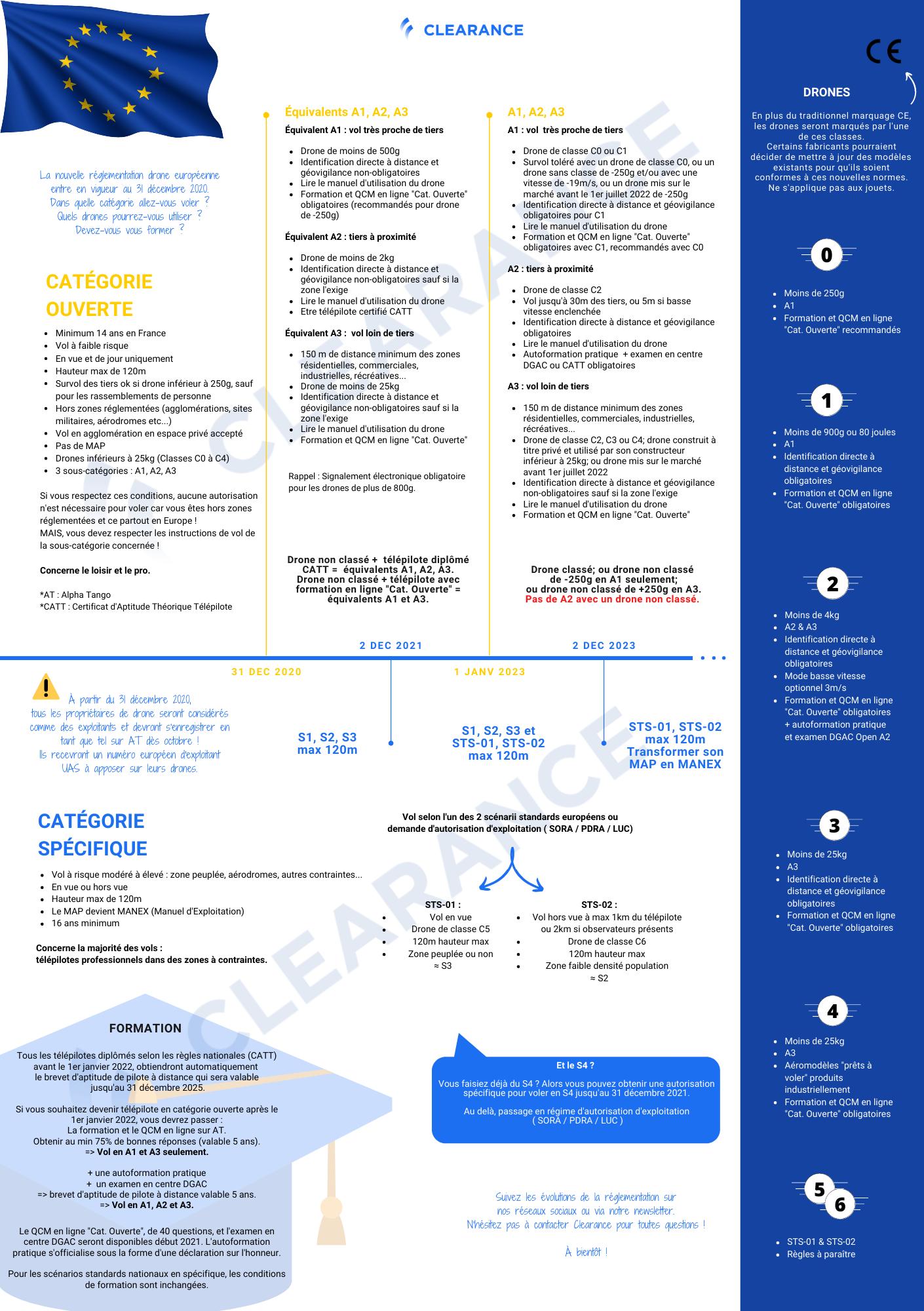 Clearance Infographie Future Réglementation Drone Européenne