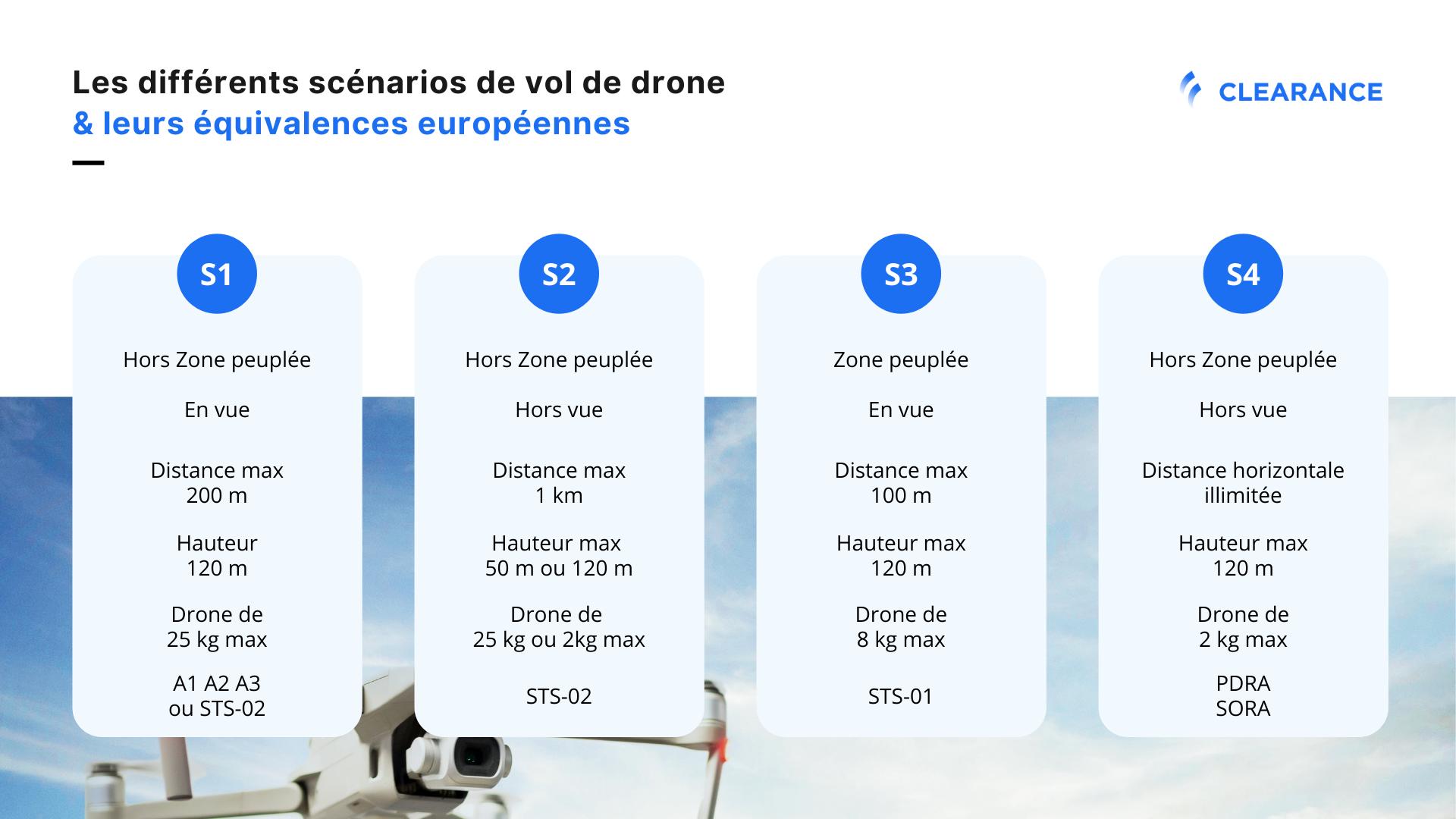Les scénarios nationaux de vol de drone - Clearance