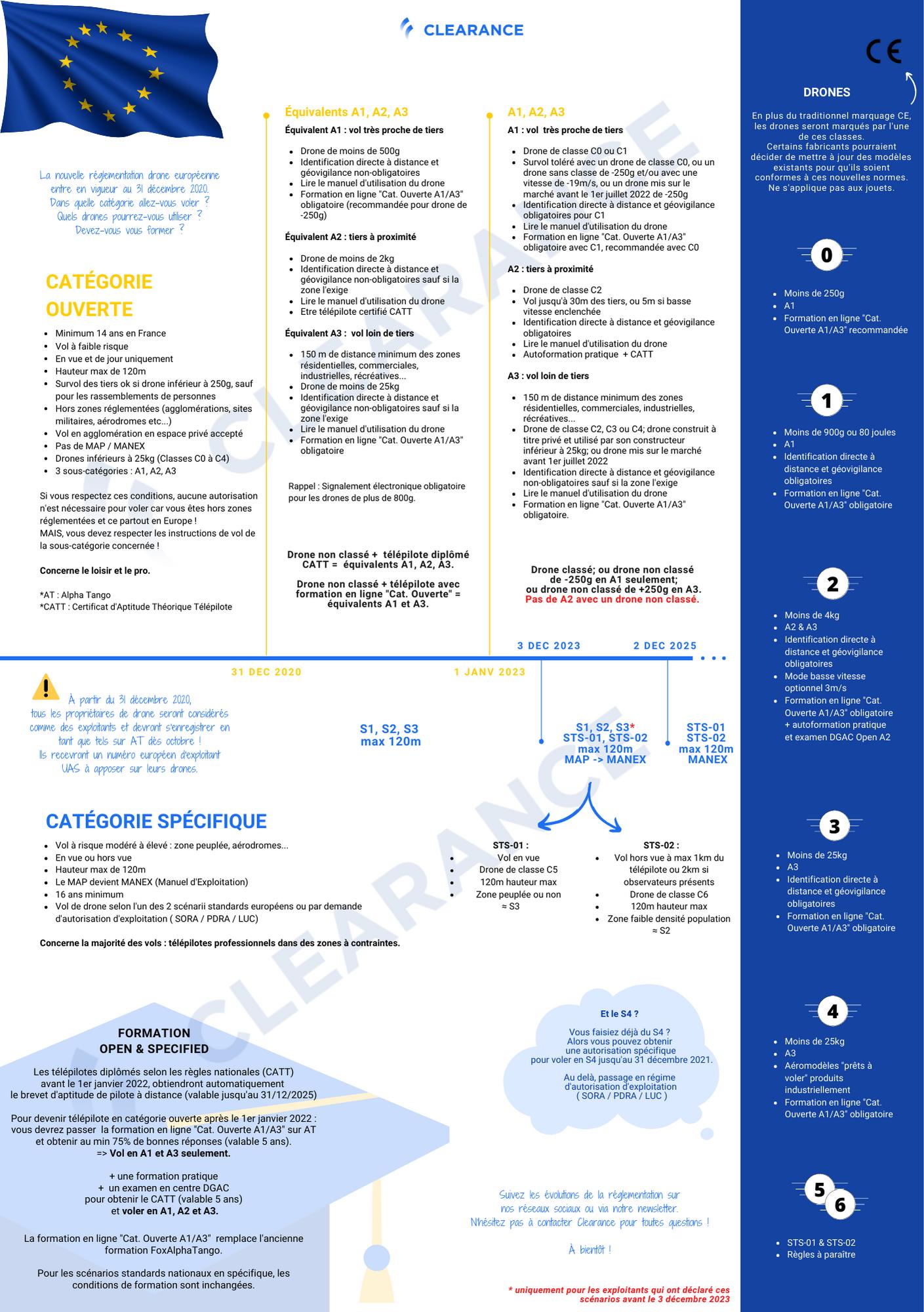 Les dates de la réglementation drone européenne par Clearance A3